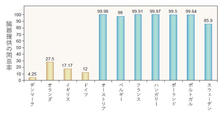 デフォルト効果 | 意思決定・信念 | 錯思コレクション100 Collection ...